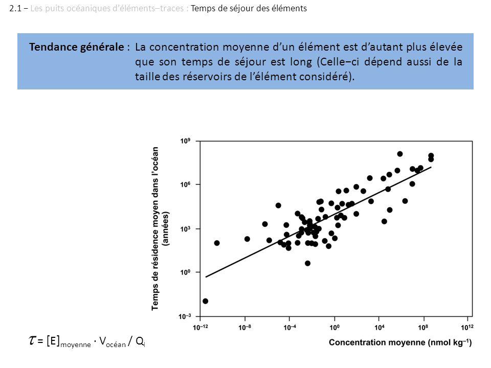 t = [E]moyenne · Vocéan / QE